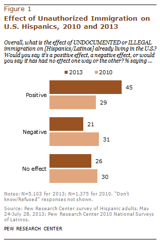 Effect of Unauthorized Immigration on U.S. Hispanics, 2010 and 2013
