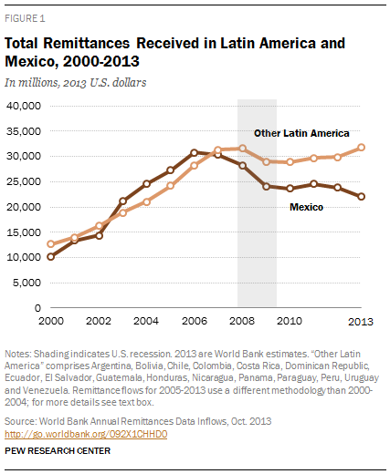 Total Remittances Received in Latin America and Mexico, 2000-2013