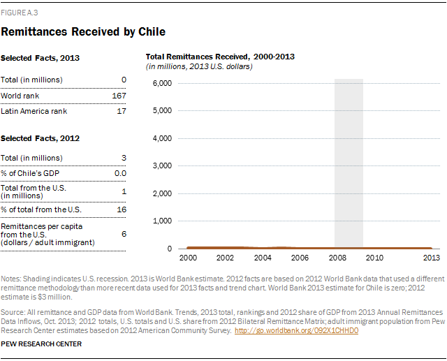 Remittances Received by Chile