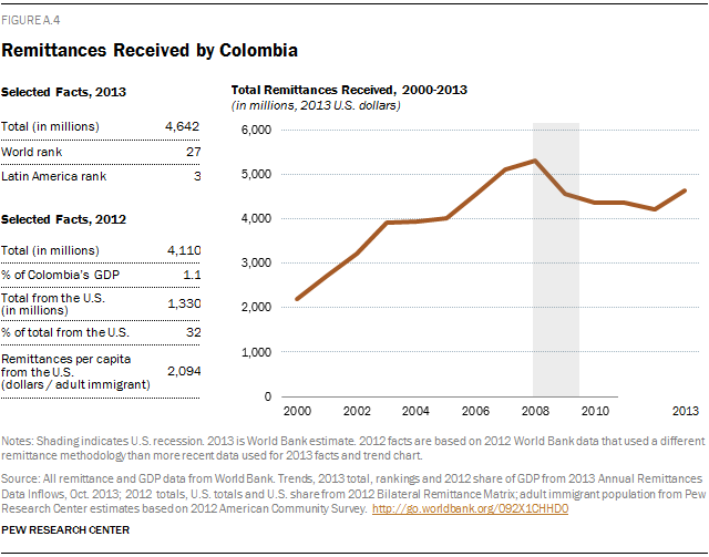 Remittances Received by Colombia