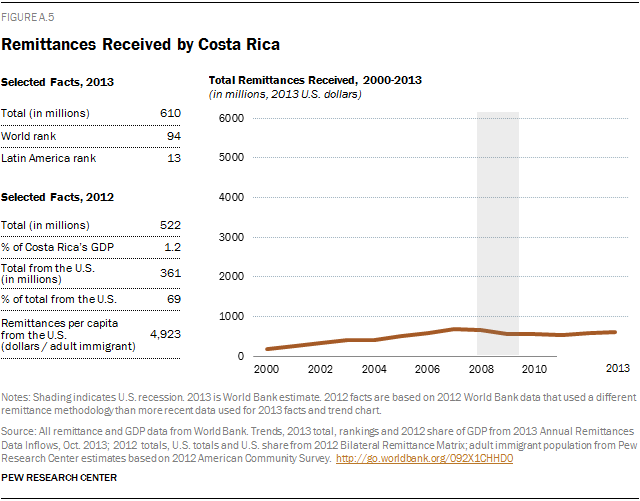 Remittances Received by Costa Rica