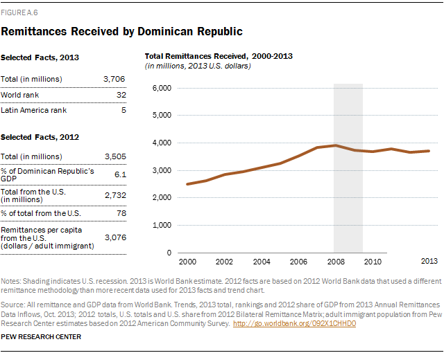 Remittances Received by Dominican Republic