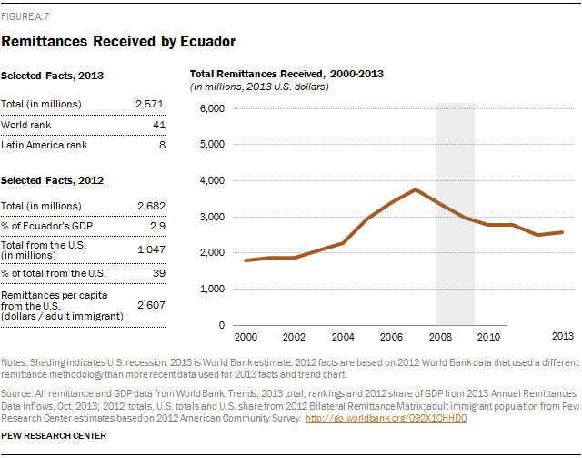 Remittances Received by Ecuador