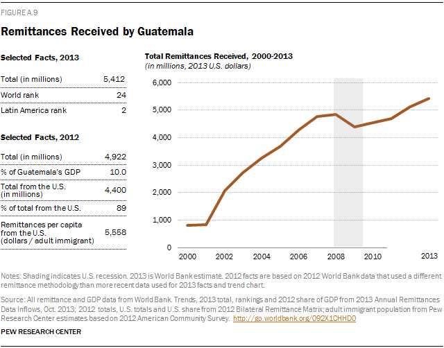 Remittances Received by Guatemala