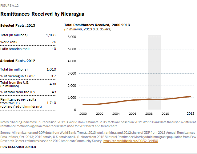 Remittances Received by Nicaragua
