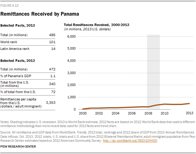 Remittances Received by Panama