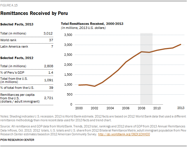 Remittances Received by Peru