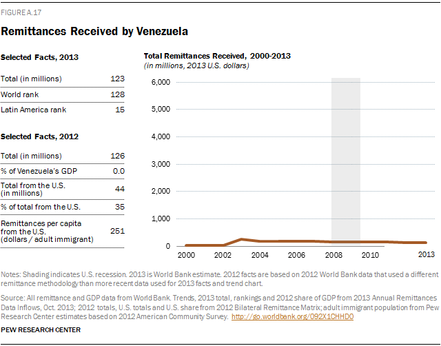 Remittances Received by Venezuela