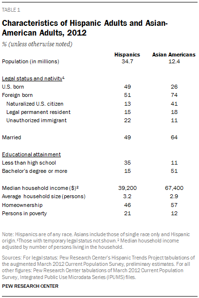 Characteristics of Hispanic Adults and Asian-American Adults, 2012