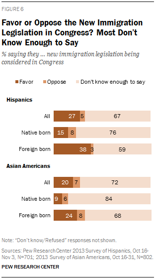 Favor or Oppose the New Immigration Legislation in Congress? Most Don't Know Enough to Say