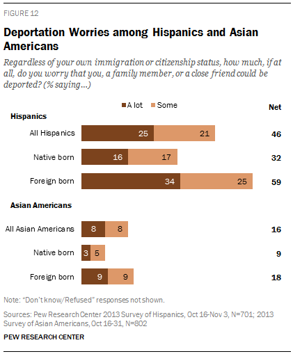 Deportation Worries among Hispanics and Asian Americans