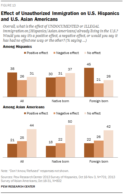 Effect of Unauthorized Immigration on U.S. Hispanics and U.S. Asian Americans