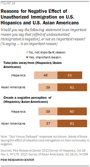 Reasons for Negative Effect of Unauthorized Immigration on U.S. Hispanics and U.S. Asian Americans