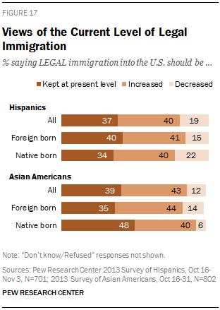 Views of the Current Level of Legal Immigration