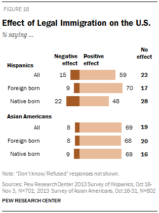Effect of Legal Immigration on the U.S.