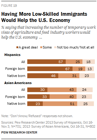 Having More Low-Skilled Immigrants Would Help the U.S. Economy