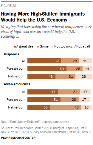 Having More High-Skilled Immigrants Would Help the U.S. Economy