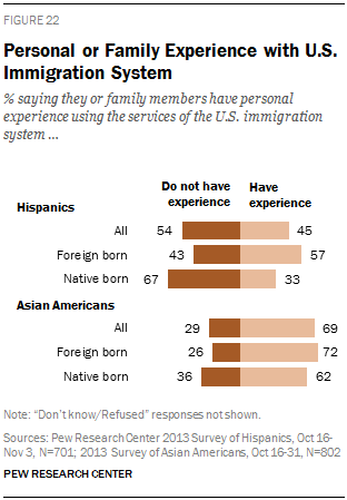 Personal or Family Experience with U.S. Immigration System