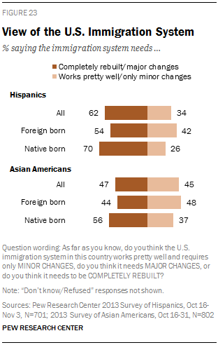 View of the U.S. Immigration System