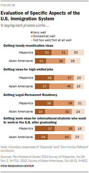 Evaluation of Specific Aspects of the U.S. Immigration System
