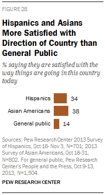 Hispanics and Asians More Satisfied with Direction of Country than General Public