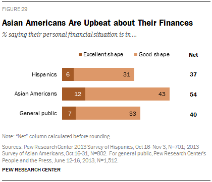 Asian Americans Are Upbeat about Their Finances