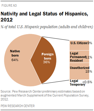 Nativity and Legal Status of Hispanics, 2012