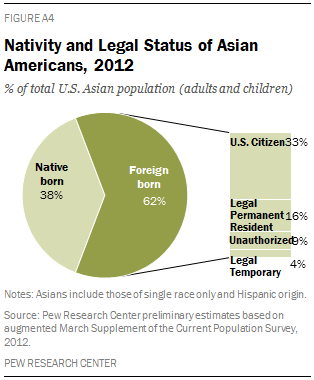 Nativity and Legal Status of Asian Americans, 2012