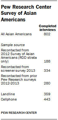 Pew Research Center Survey of Asian Americans