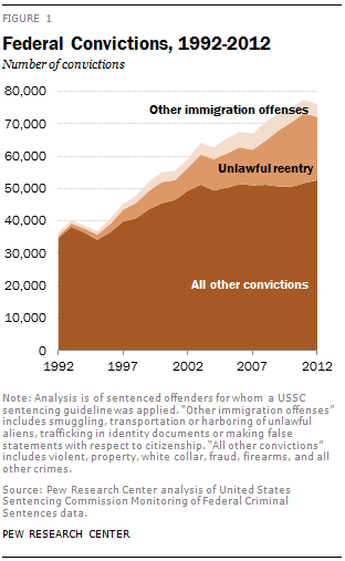 The Rise Of Federal Immigration Crimes