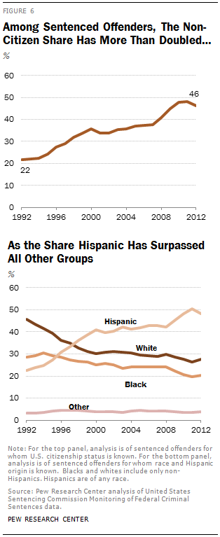 Among Sentenced Offenders, The Non-Citizen Share Has More Than Doubled…As the Share Hispanic Has Surpassed All Other Groups