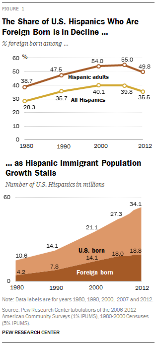 The Share of U.S. Hispanics Who Are Foreign Born is in Decline … as Hispanic Immigrant Population Growth Stalls