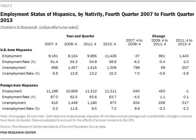 Employment Status of Hispanics, by Nativity, Fourth Quarter 2007 to Fourth Quarter 2013