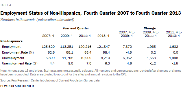 Employment Status of Non-Hispanics, Fourth Quarter 2007 to Fourth Quarter 2013