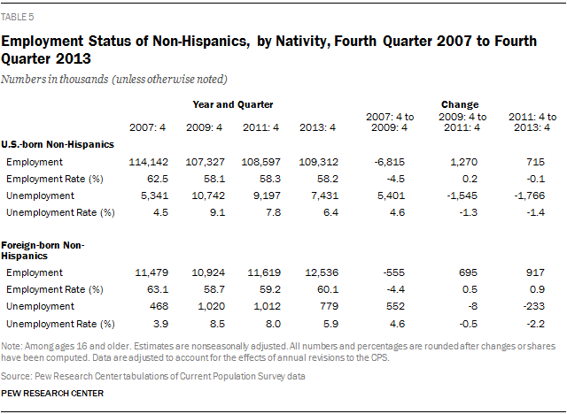 Employment Status of Non-Hispanics, by Nativity, Fourth Quarter 2007 to Fourth Quarter 2013