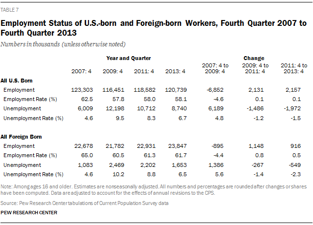 Employment Status of U.S.-born and Foreign-born Workers, Fourth Quarter 2007 to Fourth Quarter 2013