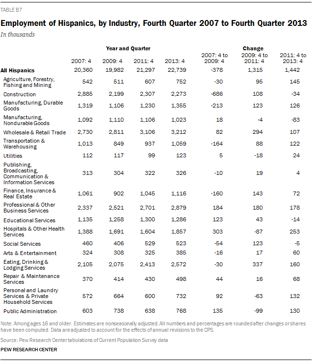 Employment of Hispanics, by Industry, Fourth Quarter 2007 to Fourth Quarter 2013