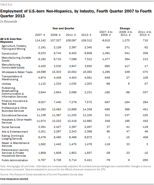 Employment of U.S.-born Non-Hispanics, by Industry, Fourth Quarter 2007 to Fourth Quarter 2013