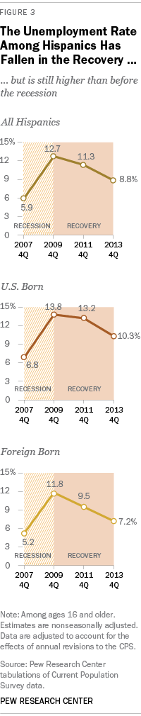 The Unemployment Rate Among Hispanics Has Fallen in the Recovery ...