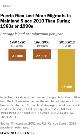 Puerto Rico Lost More Migrants to Mainland Since 2010 Than During 1980s or 1990s