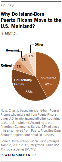 Why Do Island-Born Puerto Ricans Move to the U.S. Mainland?