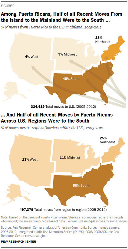 Among Puerto Ricans, Half of all Recent Moves From the Island to the Mainland Were to the South …And Half of all Recent Moves by Puerto Ricans Across U.S. Regions Were to the South