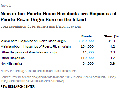Nine-in-Ten Puerto Rican Residents are Hispanics of Puerto Rican Origin Born on the Island