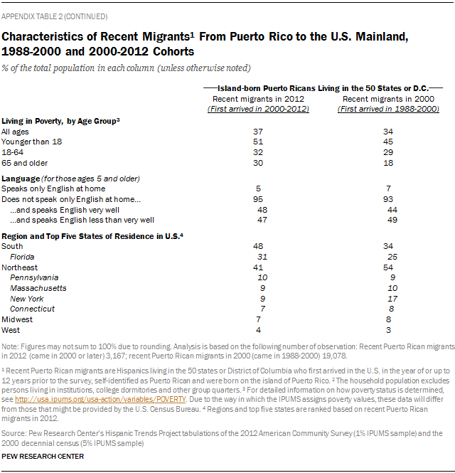 Characteristics of Recent Migrants From Puerto Rico to the U.S. Mainland,  1988-2000 and 2000-2012 Cohorts