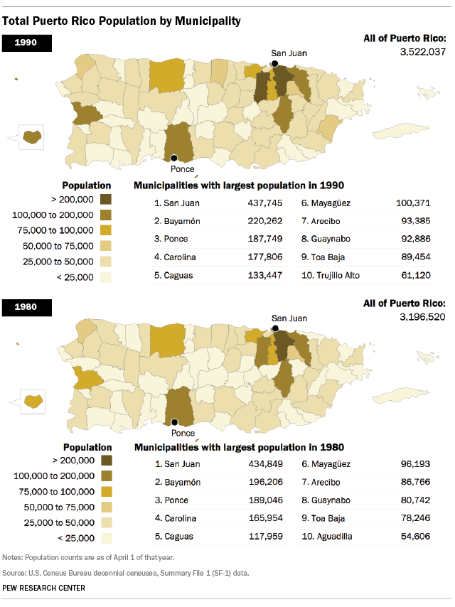 Total Puerto Rico Population by Municipality, 1980 and 1990