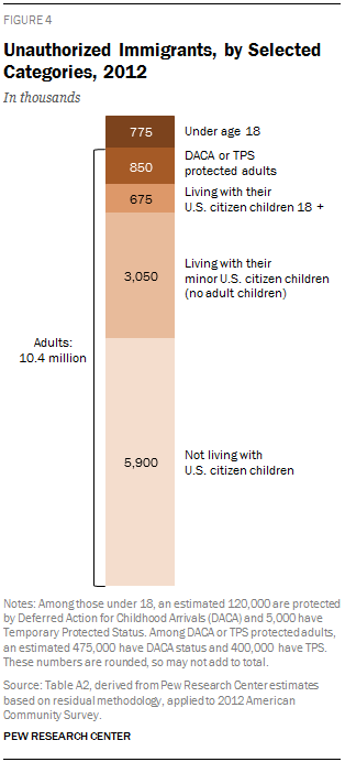 Unauthorized Immigrants, by Selected Categories, 2012