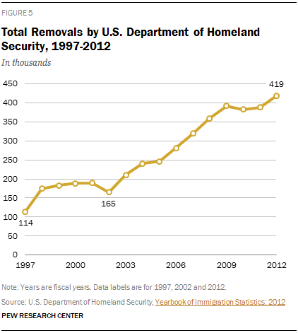 Total Removals by U.S. Department of Homeland Security, 1997-2012
