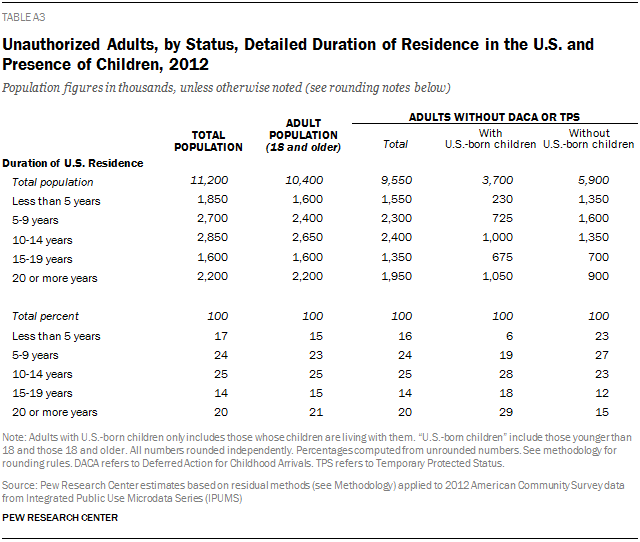 Unauthorized Adults, by Status, Detailed Duration of Residence in the U.S. and Presence of Children, 2012