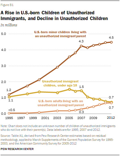 A Rise in U.S.-born Children of Unauthorized Immigrants, and Decline in Unauthorized Children