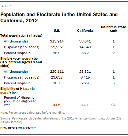 Population and Electorate in the United States and California, 2012